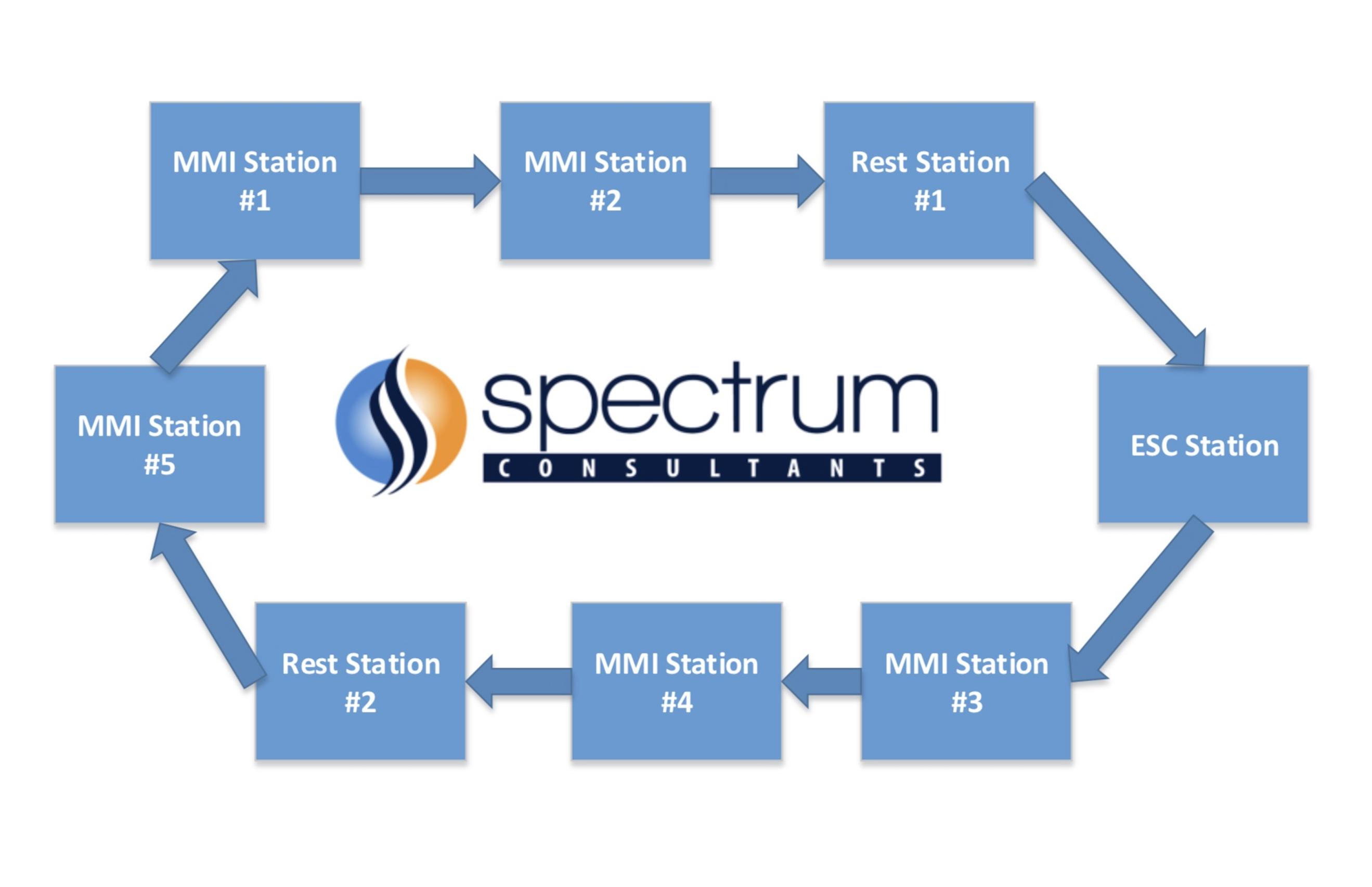 spectrum mock interviews medicine dentistry spectrum. Black Bedroom Furniture Sets. Home Design Ideas